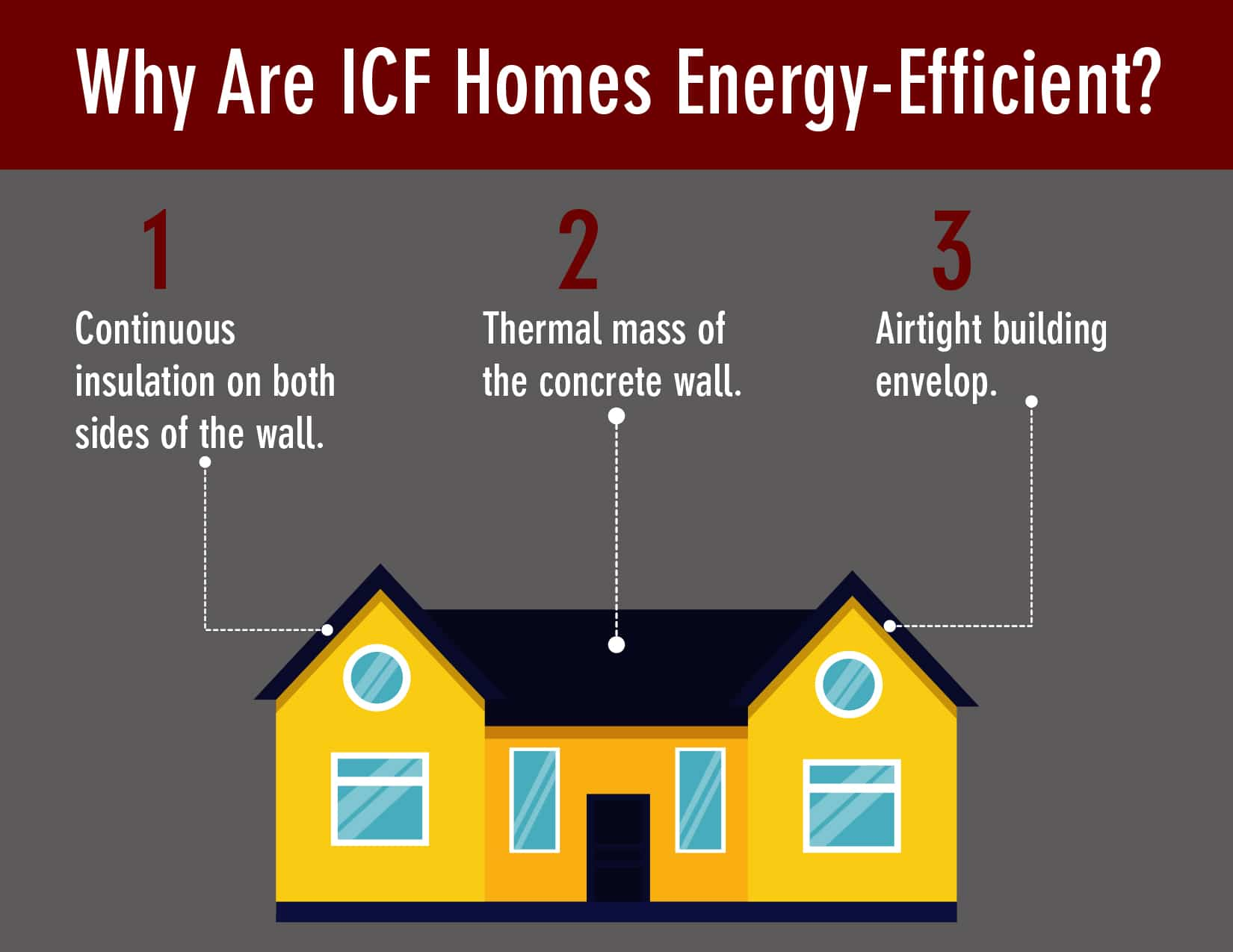 Why Are ICF Homes Energy-Efficient
